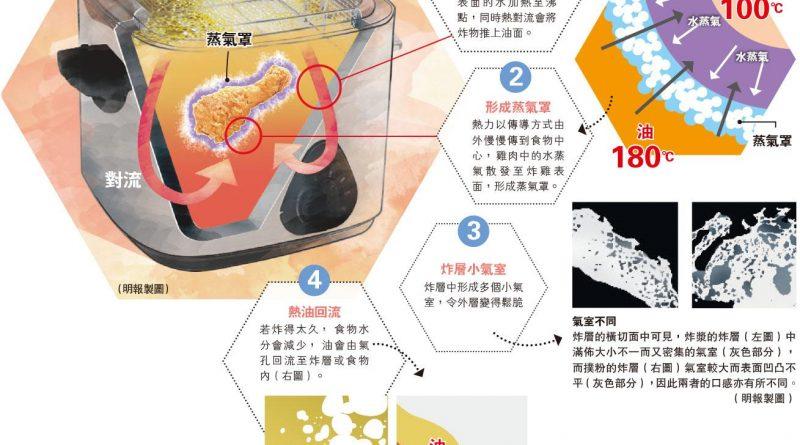 【飲食科學】蒸氣罩隔熱護體 炸物外脆內嫩