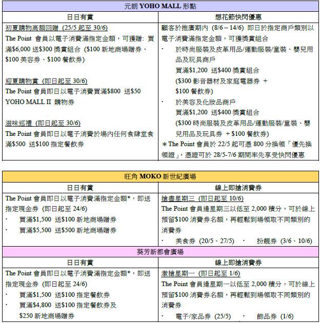 旺角MOKO新世紀廣場、葵芳新都會廣場、元朗YOHO MALL形點 超筍「一折購」100元換購名牌家電