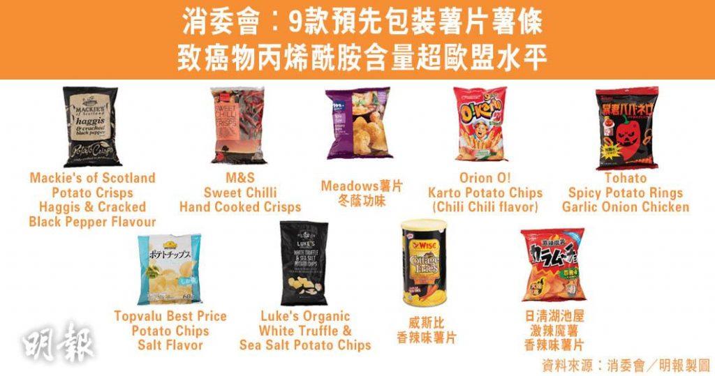 【消委會.零食】逾八成香脆零食含致癌物丙烯酰胺 9款預先包裝薯片薯條含量超出歐盟水平