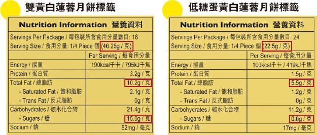 營養師教你拆解中秋月餅營養標籤 應節可以吃得輕盈