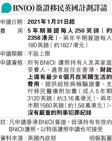 【移民英國】BNO移民 1.31起可申請 申請費用、限額、資格細節一覽