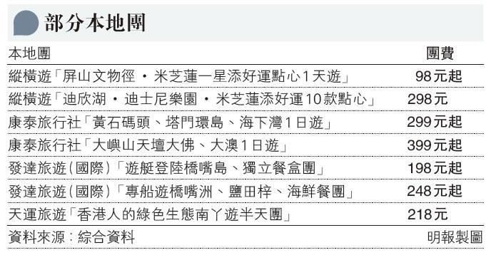放寬本地遊限制|旅發局推「賞你遊香港」 消費滿800元可換免費本地遊