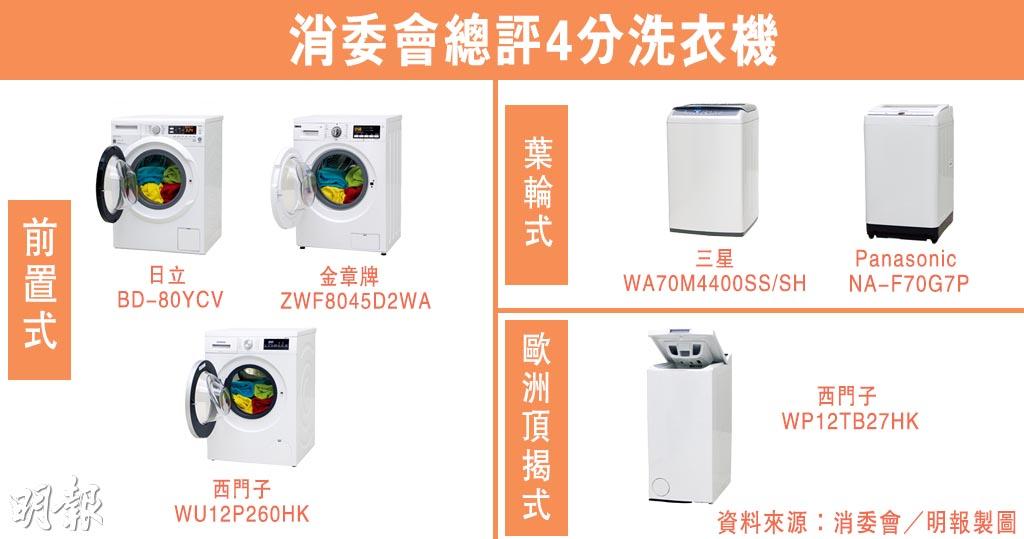 消委會丨洗衣機大比併!大眼雞、頂揭式、葉輪式 邊款最慳電?邊款最慳水?