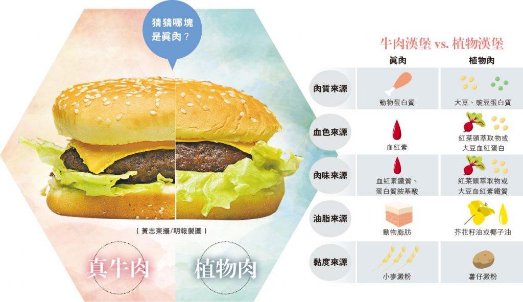 植物肉大解構丨牛肉漢堡 VS 植物漢堡 有「血」有「脂」 口感可亂真