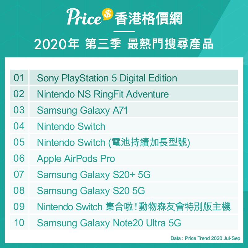 Price 香港格價網 2020 年度搜尋榜新鮮出爐!