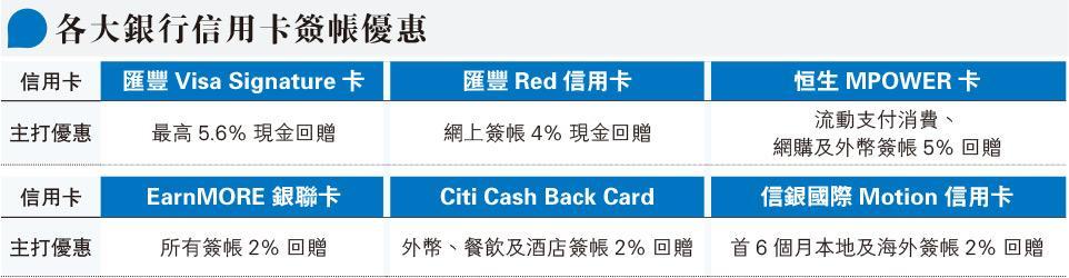 信用卡優惠重新檢視 疫下儲里數不如揀高回贈