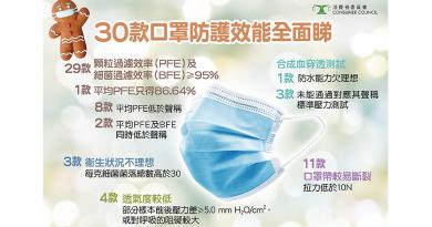 口罩測試丨消委會實測30款口罩 哪款含菌量高?PBE未達聲稱標準?即睇名單