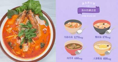 高鈉湯水你要知!冬蔭功、肉骨茶、麵豉湯最高鈉