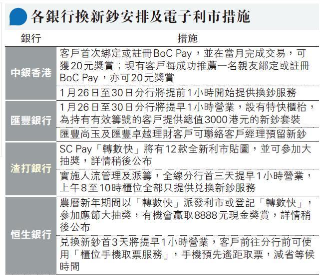 【新年派利市】用電子利市換銀行獎賞 4大銀行優惠一覽
