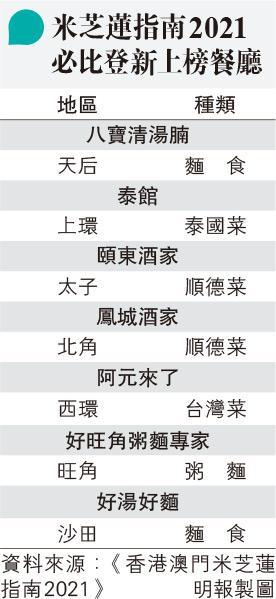 2021米芝蓮「必比登推介」 7店新上榜 400蚊樓下都有高質菜 即睇有邊7間