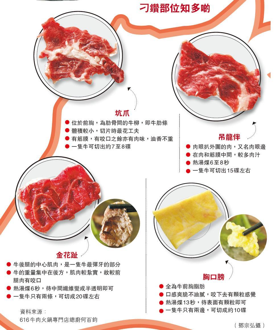 【打邊爐揀牛攻略】教你食勻刁鑽靚牛肉 封門柳、牛肩芯、吊龍伴