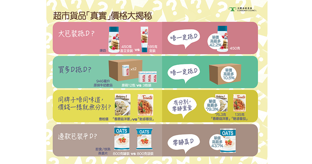 【消委會.超市格價】大包裝一定抵?睇真啲才是精明消費者!