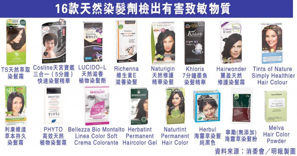【消委會.染髮劑】成分天然=安全?16款天然染髮劑含致敏物質或重金屬 有染髮劑含禁用物質