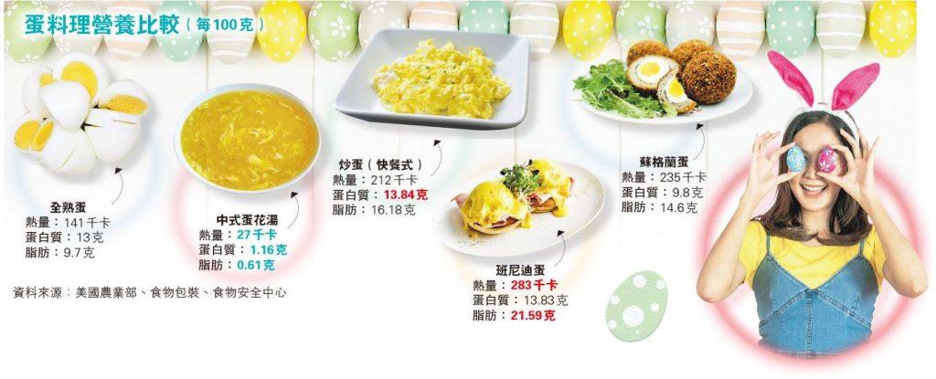 復活節2021 DIY健康蛋料理 營養師教整荷塘蒸蛋、改良版班尼迪蛋