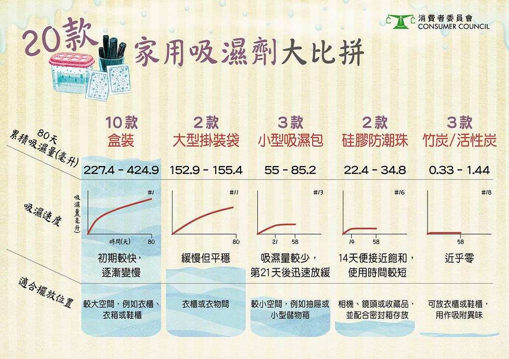 【消委會.家用吸濕劑】20款家用防潮吸濕劑表現參差!3款可重用竹炭/活性炭吸濕量近乎零!