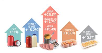 【消委會.超市價格】近六成半貨品售價升幅高過通脹 長城牌午餐肉按年升32.7%