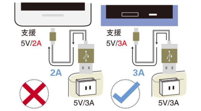 流動充電器丨用快充傷電池?4招延長「尿袋」壽命