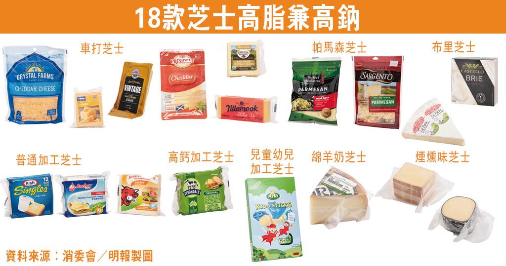 【消委會.芝士】18款芝士高脂兼高鈉 天然芝士、加工芝士營養大比拼