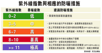 天文台防曬指數分級及相應防曬措施(明報製圖)