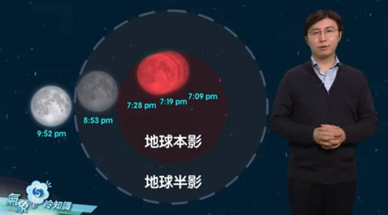 【月全食】最佳觀賞位置:黃埔、杏花邨、西灣河海濱 5月26日傍晚有得睇!