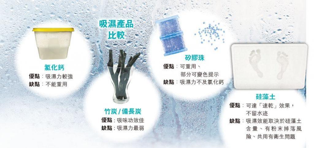 吸濕產品大比併丨吸濕盒、備長炭、防潮珠、硅藻土 哪個吸濕最有效?