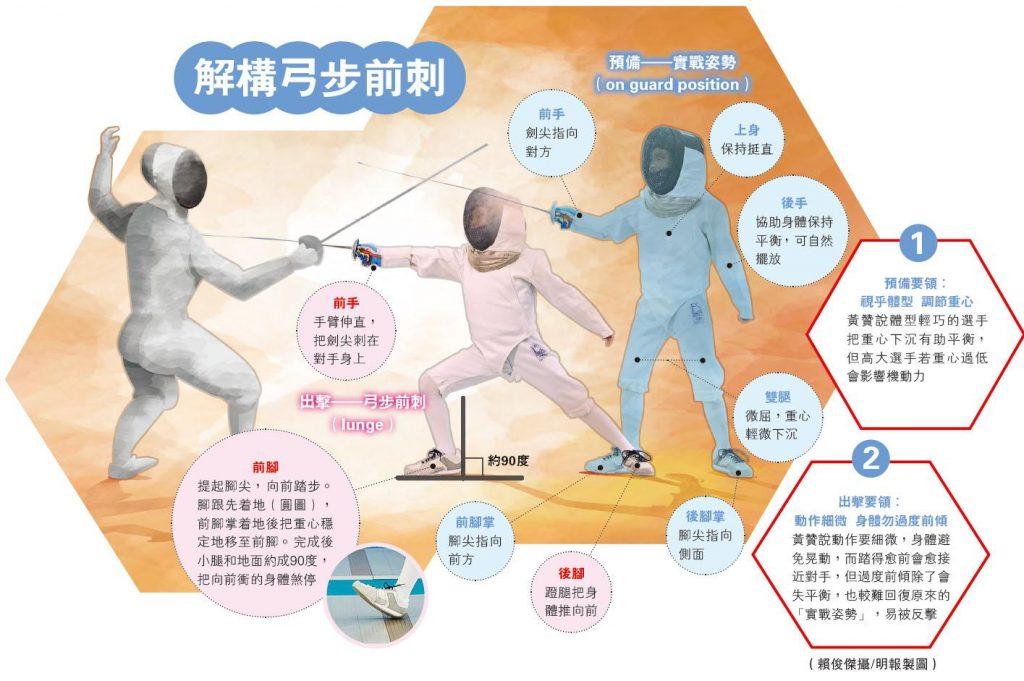 奧運劍擊 花劍 張家朗