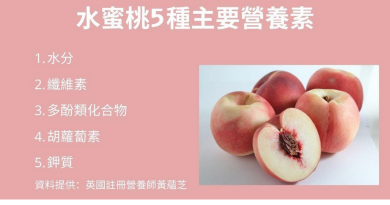 水蜜桃當造季!1個大水蜜桃=6茶匙糖 營養、糖份大解構