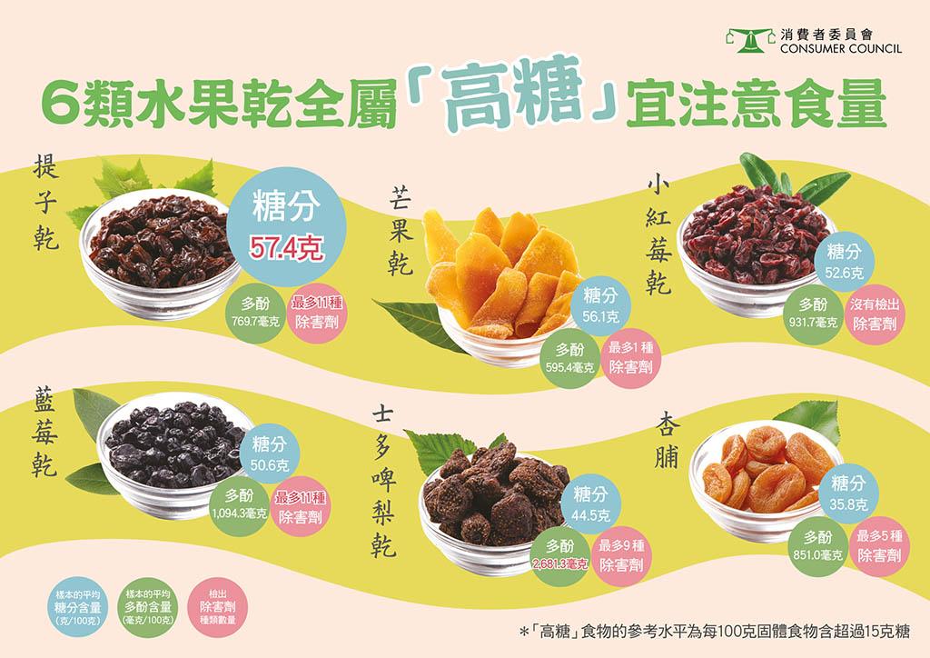 【消委會.水果乾】水果乾高糖陷阱!6種高糖水果乾注意 14款水果乾含除害劑