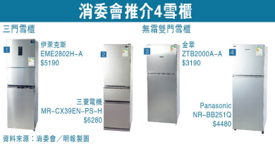 【消委會.雪櫃】有霜雪櫃可比無霜雪櫃電費低逾七成 推介4款雪櫃