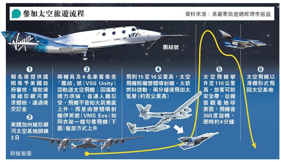 太空旅遊明年啟航!200萬飛太空4分鐘 感受無重飄浮