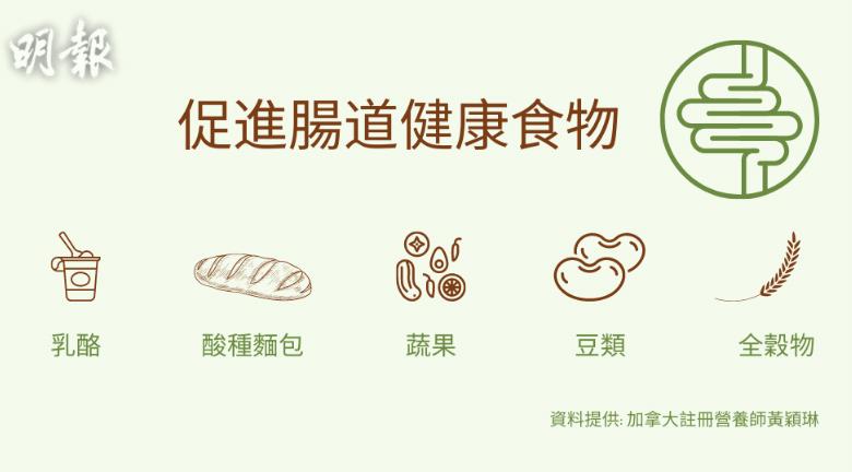 你今日食咗未?益生菌可紓緩便秘、腸易激 營養師推5大食物促進腸健康