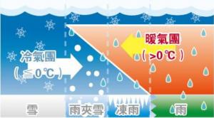 天文小知識丨點解香港會落雹?點解冬天無雪?