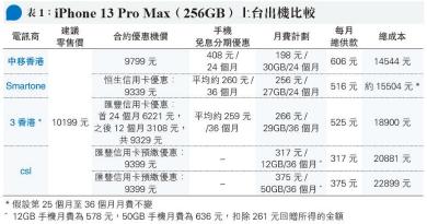 【幫你格價】邊個Plan出iPhone13最著數?上台出機優惠月供計劃大比併!